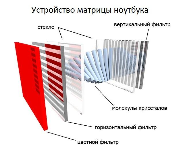 Устройство матрицы ноутбука